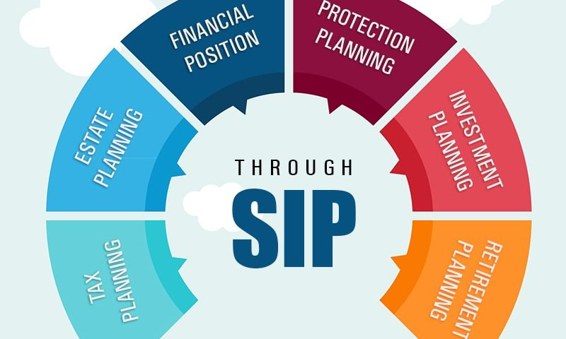 #benefitsofSIP